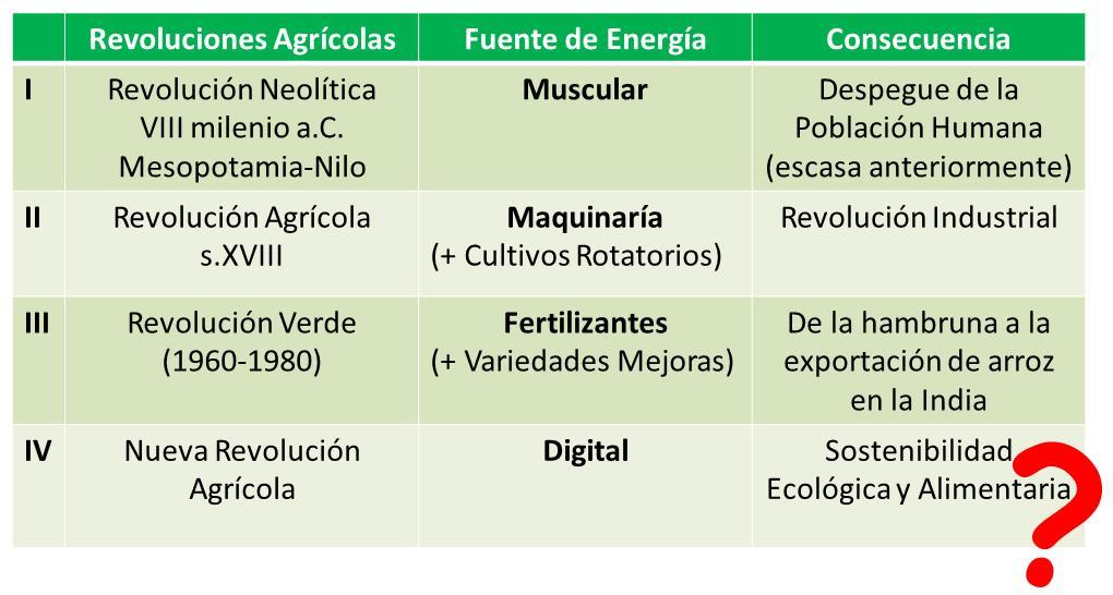 revoluciones-agricolas