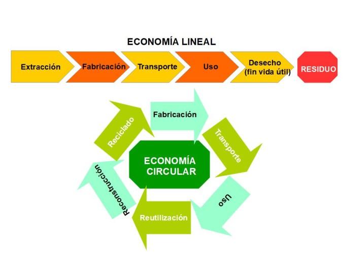 Economia Lineal y Circular